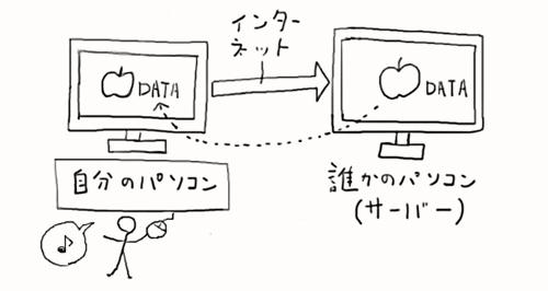 webサイトを見るイメージ